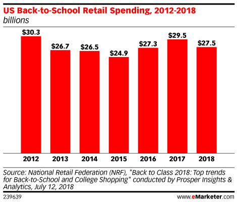 US Back-to-School Retail Spending, 2012-2018 (billions)