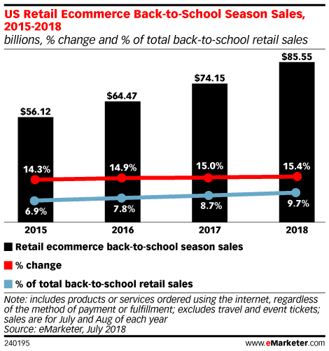 US Retail Ecommerce Back-to-School Season Sales, 2015-2018 (billions, % change and % of total back-to-school retail sales)