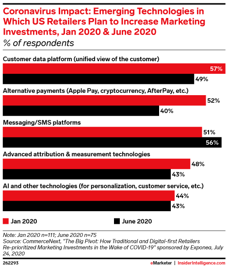 Coronavirus Impact: Emerging Technologies in Which US Retailers Plan to Increase Marketing Investments, Jan 2020 & June 2020 (% of respondents)