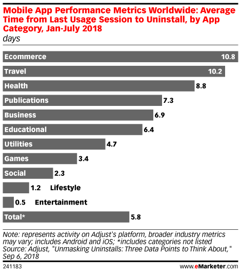 Mobile App Performance Metrics Worldwide: Average Time from Last Usage Session to Uninstall, by App Category, Jan-July 2018 (days)