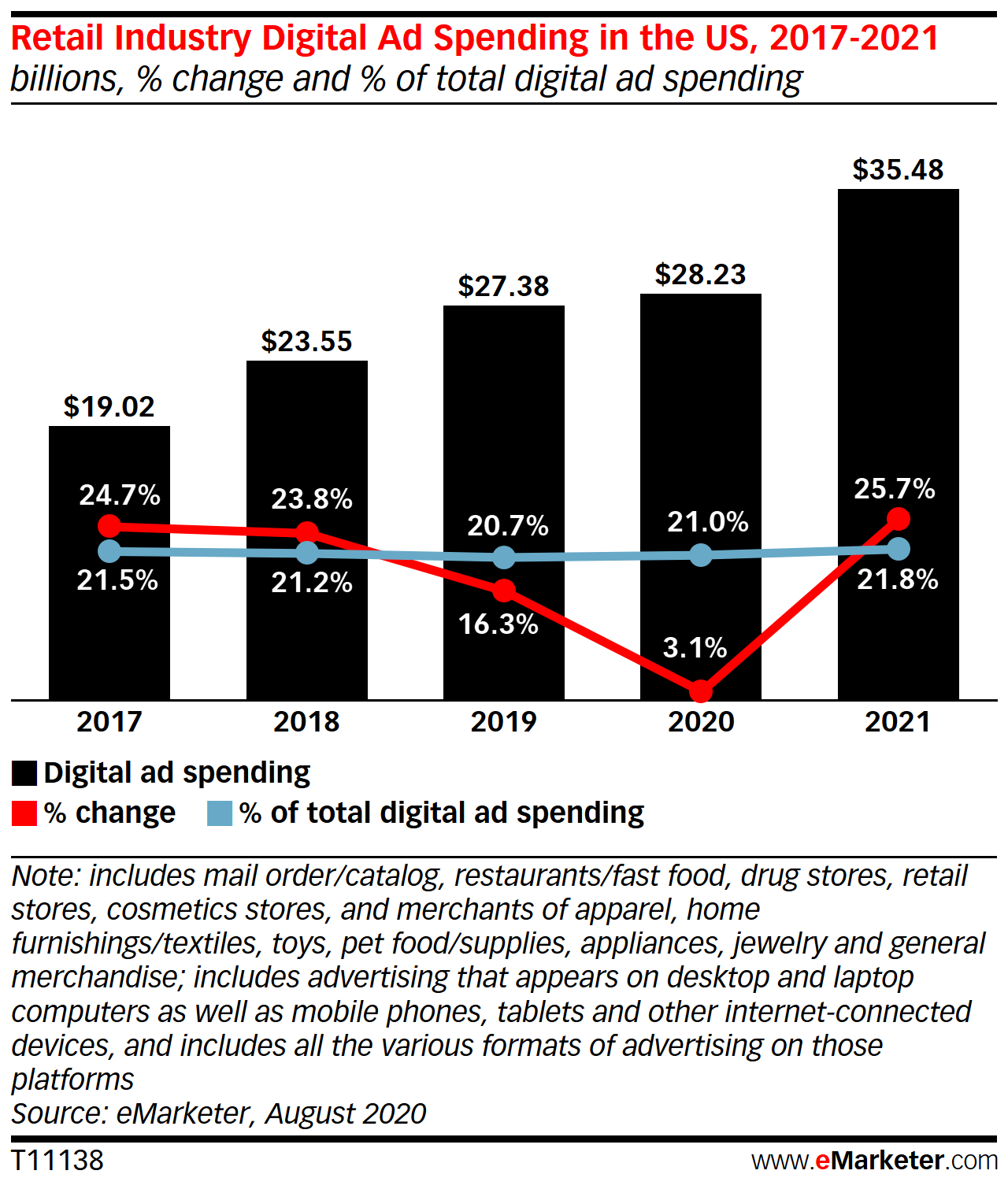 Retail Industry Digital Ad Spending in the US, 2017-2021 (billions, % change and % of total digital ad spending)