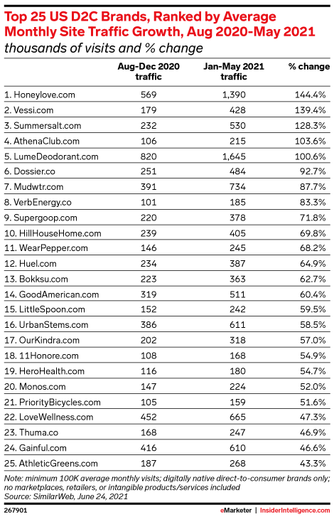 Top 25 US D2C Brands, Ranked by Average Monthly Site Traffic Growth, Aug 2020-May 2021 (thousands of visits and % change)