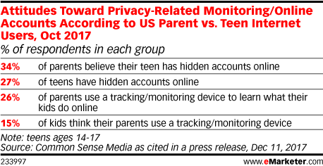 Attitudes Toward Privacy-Related Monitoring/Online Accounts According to US Parent vs. Teen Internet Users, Oct 2017 (% of respondents in each group)