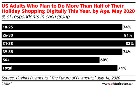 US Adults Who Plan to Do More Than Half of Their Holiday Shopping Digitally This Year, by Age, May 2020 (% of respondents in each group)