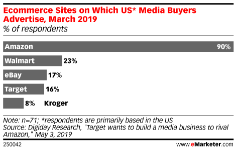 Ecommerce Sites on Which US* Media Buyers Advertise, March 2019 (% of respondents)