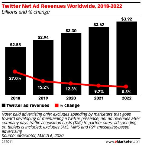 Twitter Net Ad Revenues Worldwide, 2018-2022 (billions and % change)