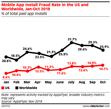 Mobile App Install Fraud Rate in the US and Worldwide, Jan 2018-Oct 2018 (% of total paid app installs)