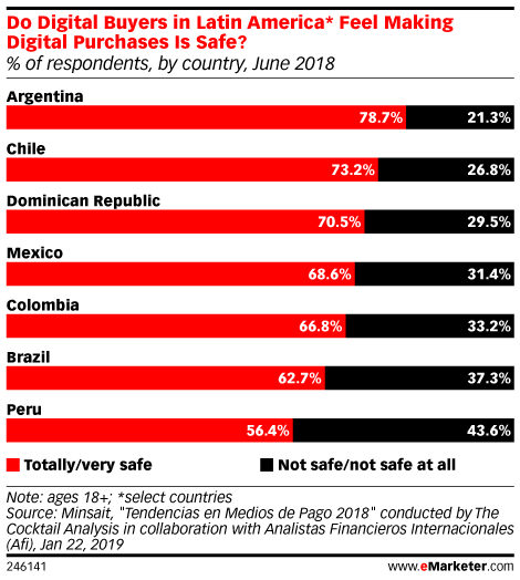 Do Digital Buyers in Latin America* Feel Making Digital Purchases Is Safe? (% of respondents, by country, June 2018)