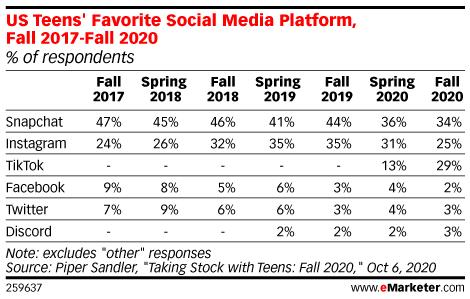 US Teens' Favorite Social Media Platform, Fall 2017-Fall 2020 (% of respondents)