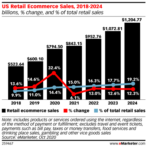 US Retail Ecommerce Sales, 2018-2024 (billions, % change, and % of total retail sales)