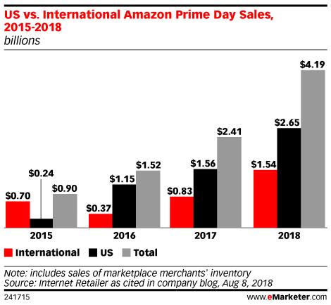 US vs. International Amazon Prime Day Sales, 2015-2018 (billions)