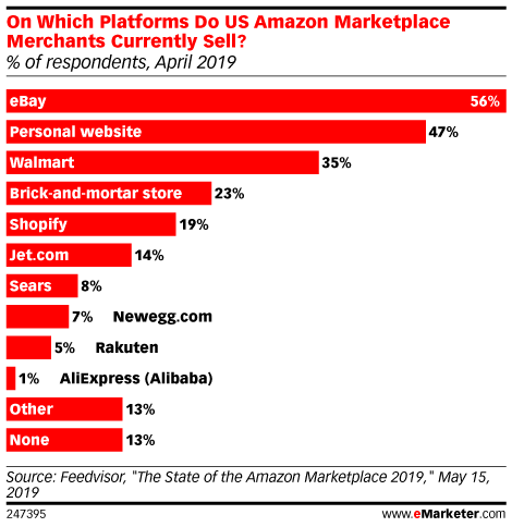 On Which Platforms Do US Amazon Marketplace Merchants Currently Sell? (% of respondents, April 2019)