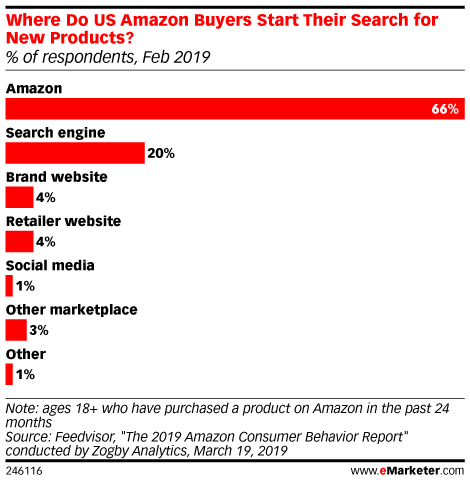 Where Do US Amazon Buyers Start Their Search for New Products? (% of respondents, Feb 2019)