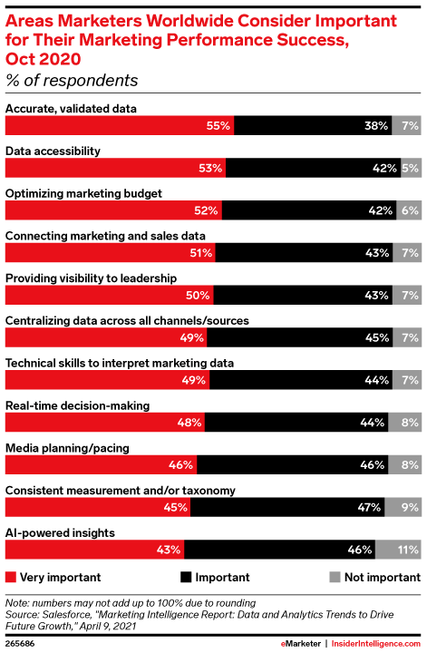 Areas Marketers Worldwide Consider Important for Their Marketing Performance Success, Oct 2020 (% of respondents)