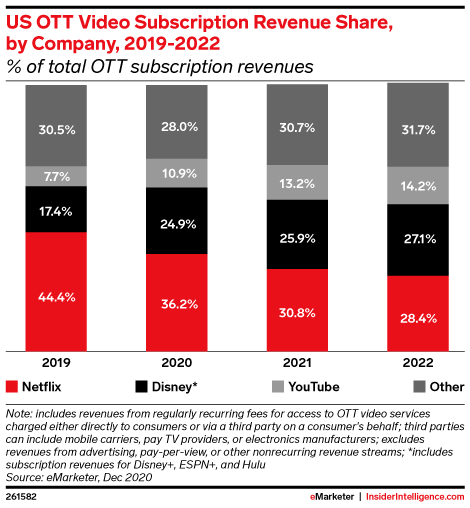 US OTT Video Subscription Revenue Share, by Company, 2019-2022 (% of total OTT subscription revenues)