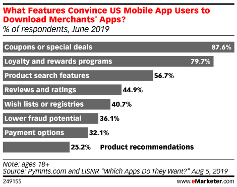 What Features Convince US Mobile App Users to Download Merchants' Apps? (% of respondents, June 2019)