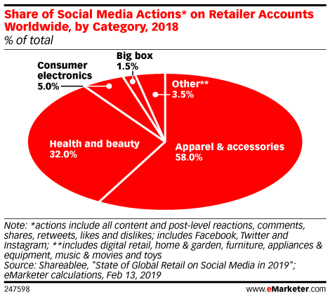 Share of Social Media Actions* on Retailer Accounts Worldwide, by Category, 2018 (% of total)