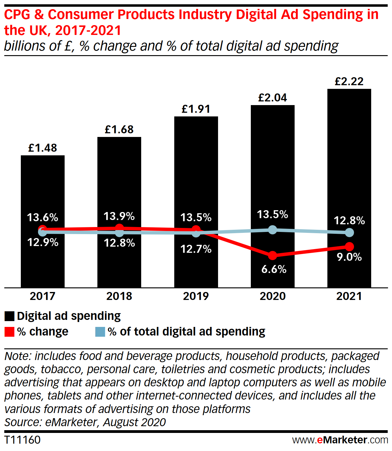 CPG & Consumer Products Industry Digital Ad Spending in the UK, 2017-2021 (billions of £, % change and % of total digital ad spending)