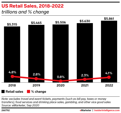 US Retail Sales, 2018-2022 (trillions and % change)