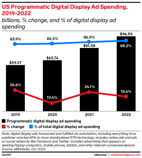 US Programmatic Digital Display Ad Spending, 2019-2022 (billions, % change, and % of digital display ad spending)
