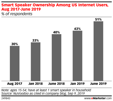 Smart Speaker Ownership Among US Internet Users, Aug 2017-June 2019 (% of respondents)