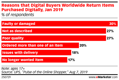 Reasons that Digital Buyers Worldwide Return Items Purchased Digitally, Jan 2019 (% of respondents)