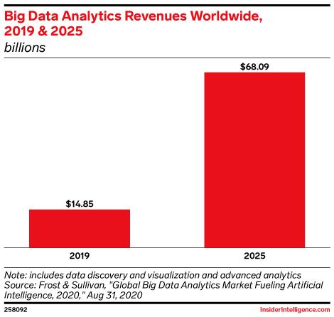 Big Data Analytics Revenues Worldwide, 2019 & 2025 (billions)