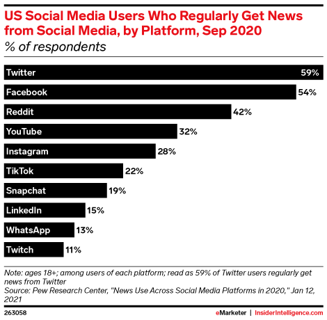 US Social Media Users Who Regularly Get News from Social Media, by Platform, Sep 2020 (% of respondents)