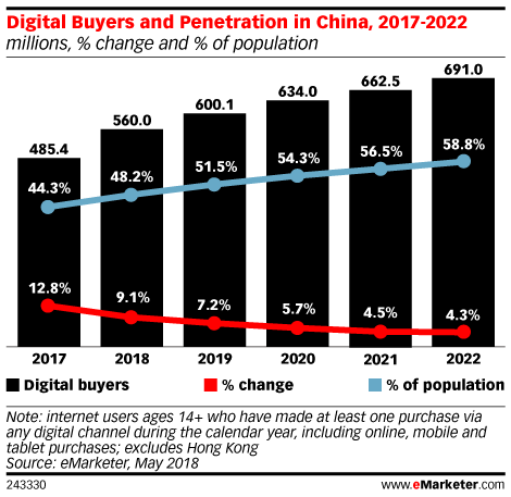 Digital Buyers and Penetration in China, 2017-2022 (millions, % change and % of population)