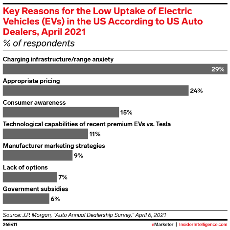 Key Reasons for the Low Uptake of Electric Vehicles (EVs) in the US According to US Auto Dealers, April 2021 (% of respondents)