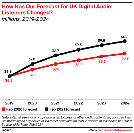 How Has Our Forecast for UK Digital Audio Listeners Changed? (millions, 2019-2024)
