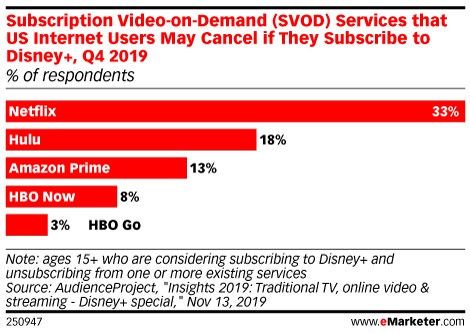 Subscription Video-on-Demand (SVOD) Services that US Internet Users May Cancel if They Subscribe to Disney+, Q4 2019 (% of respondents)