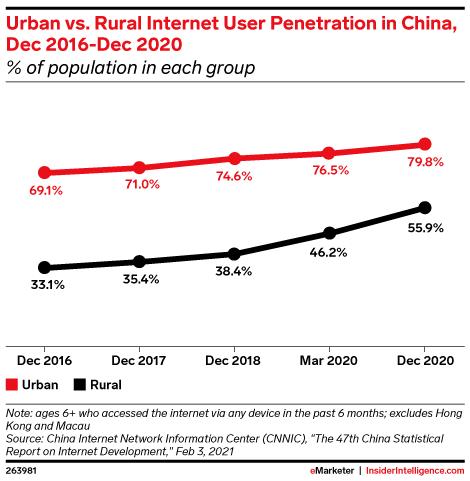 Urban vs. Rural Internet User Penetration in China, Dec 2016-Dec 2020 (% of population in each group)