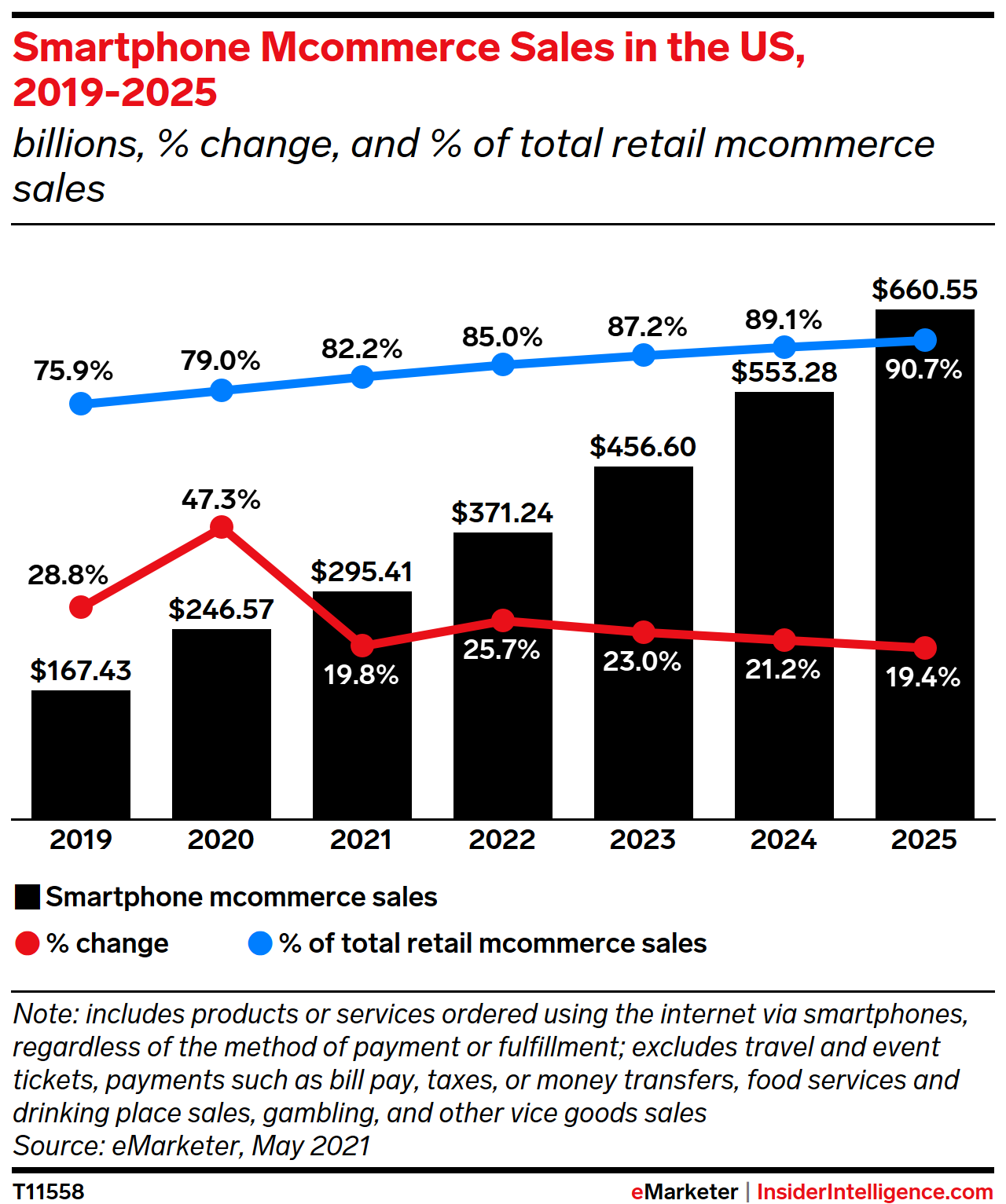 Smartphone Mcommerce Sales in the US, 2019-2025 (billions, % change, and % of total retail mcommerce sales)