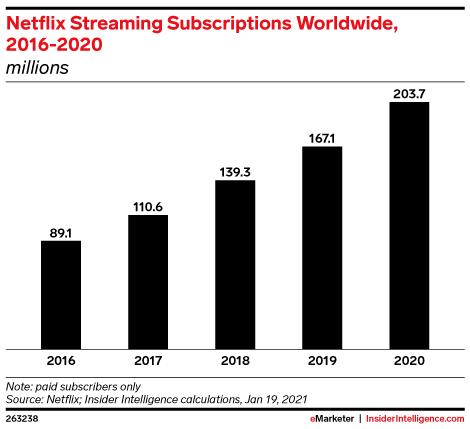Netflix Streaming Subscriptions Worldwide, 2016-2020 (millions)