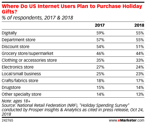 Where Do US Internet Users Plan to Purchase Holiday Gifts? (% of respondents, 2017 & 2018)