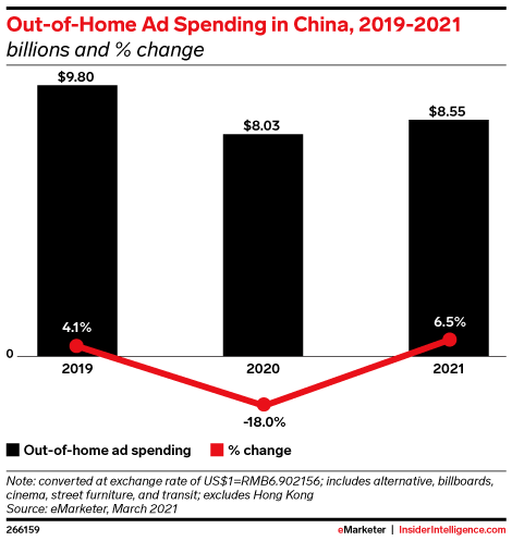 Out-of-Home Ad Spending in China, 2019-2021 (billions and % change)