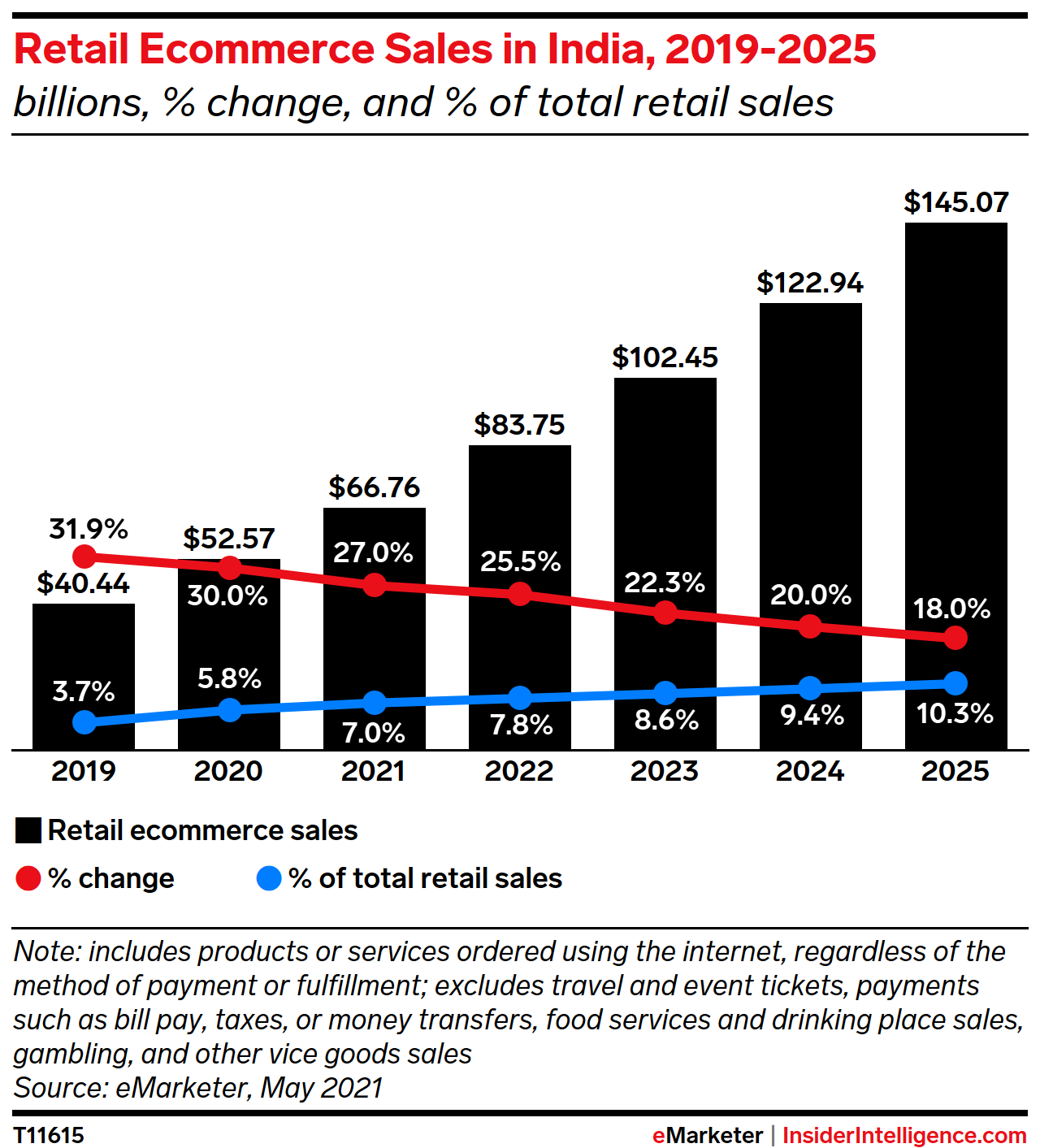 Retail Ecommerce Sales in India, 2019-2025 (billions, % change, and % of total retail sales)