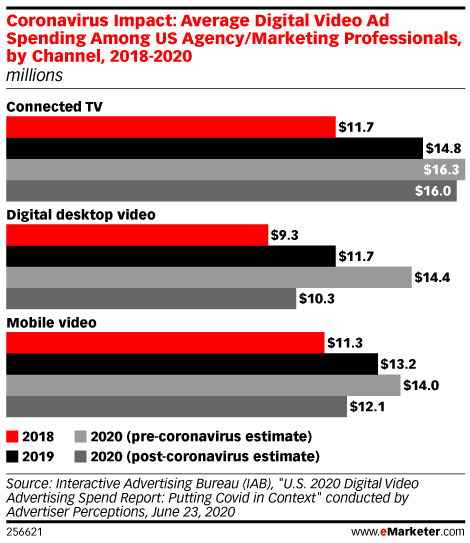 Coronavirus Impact: Average Digital Video Ad Spending Among US Agency/Marketing Professionals, by Channel, 2018-2020 (millions)