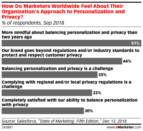 How Do Marketers Worldwide Feel About Their Organization's Approach to Personalization and Privacy? (% of respondents, Sep 2018)