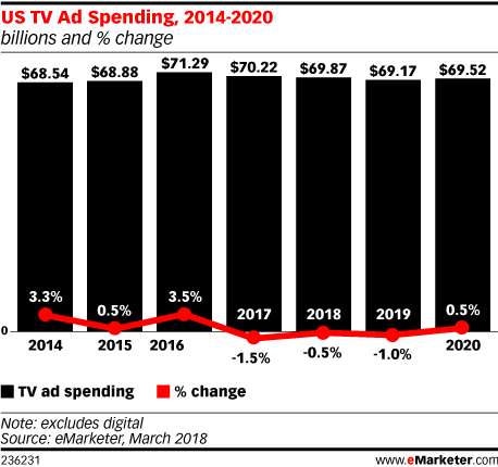 US TV Ad Spending, 2014-2020 (billions and % change)