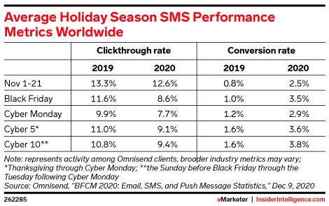 Average Holiday Season SMS Performance Metrics Worldwide