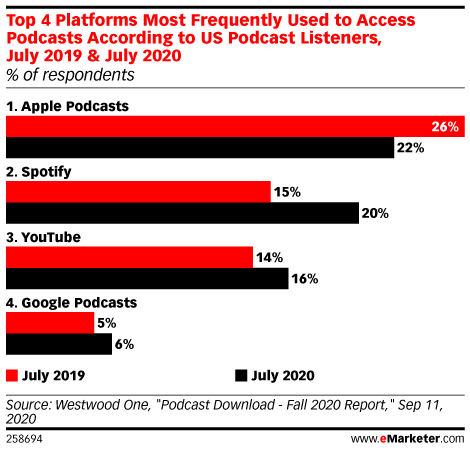 Top 4 Platforms Most Frequently Used to Access Podcasts According to US Podcast Listeners, July 2019 & July 2020 (% of respondents)