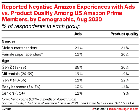 Reported Negative Amazon Experiences with Ads vs. Product Quality Among US Amazon Prime Members, by Demographic, Aug 2020 (% of respondents in each group)