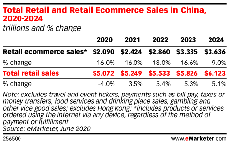 Total Retail and Retail Ecommerce Sales in China, 2020-2024 (trillions and % change)