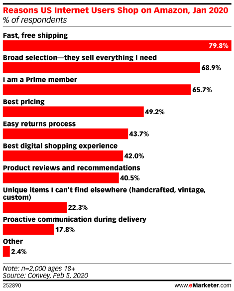Reasons US Internet Users Shop on Amazon, Jan 2020 (% of respondents)