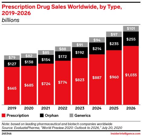 Prescription Drug Sales Worldwide, by Type, 2019-2026 (billions)