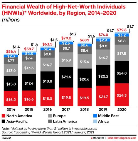 Financial Wealth of High-Net-Worth Individuals (HNWIs)* Worldwide, by Region, 2014-2020 (trillions)