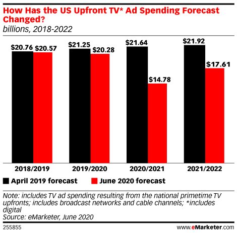 How Has the US Upfront TV* Ad Spending Forecast Changed? (billions, 2018-2022)