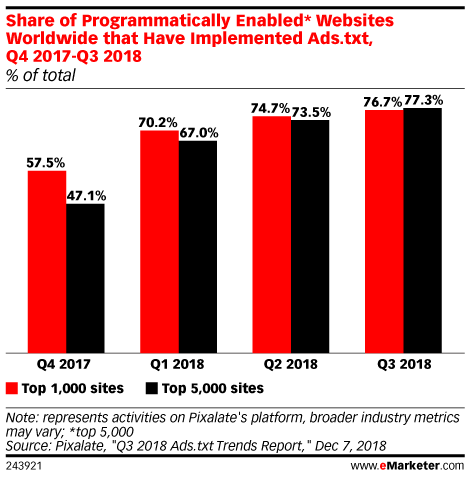 Share of Programmatically Enabled* Websites Worldwide that Have Implemented Ads.txt, Q4 2017-Q3 2018 (% of total)